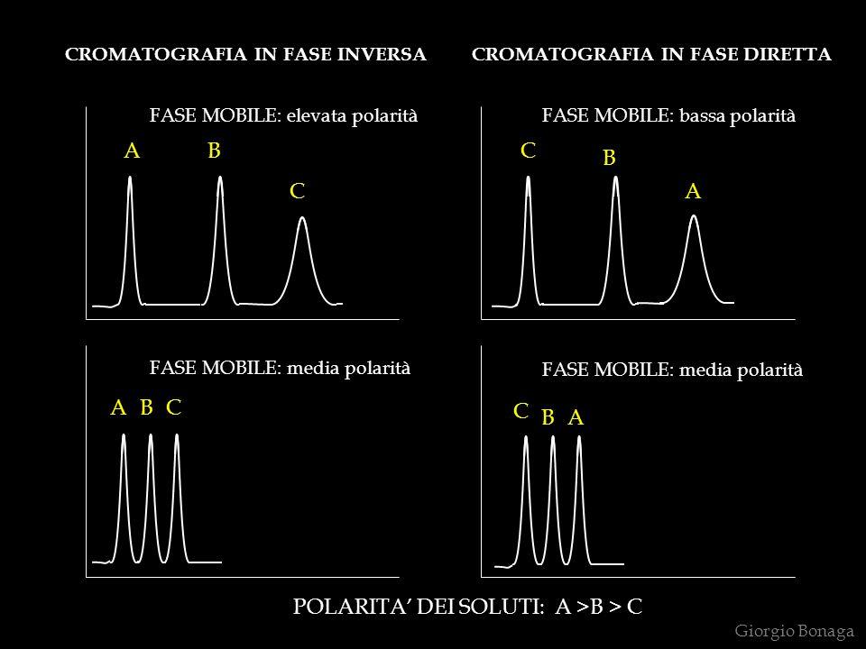 AB C ABC A B C AB C CROMATOGRAFIA IN FASE INVERSA CROMATOGRAFIA IN FASE DIRETTA POLARITA DEI SOLUTI: A >B > C FASE MOBILE: elevata polarità FASE MOBIL