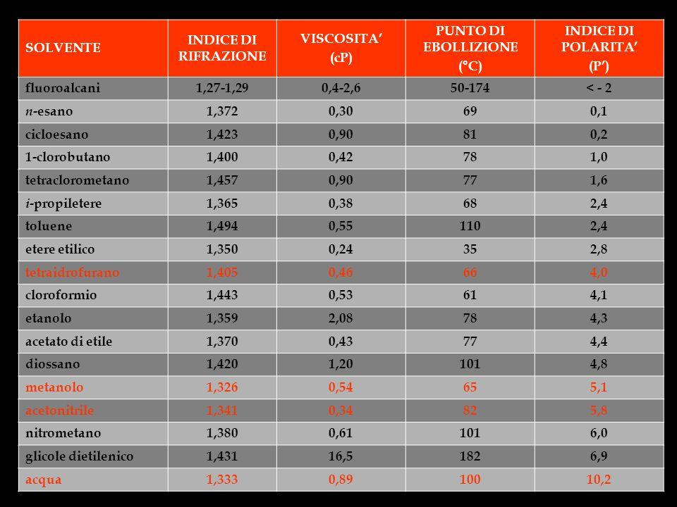 SOLVENTE INDICE DI RIFRAZIONE VISCOSITA (cP) PUNTO DI EBOLLIZIONE (°C) INDICE DI POLARITA (P) fluoroalcani1,27-1,290,4-2,650-174< - 2 n -esano 1,3720,