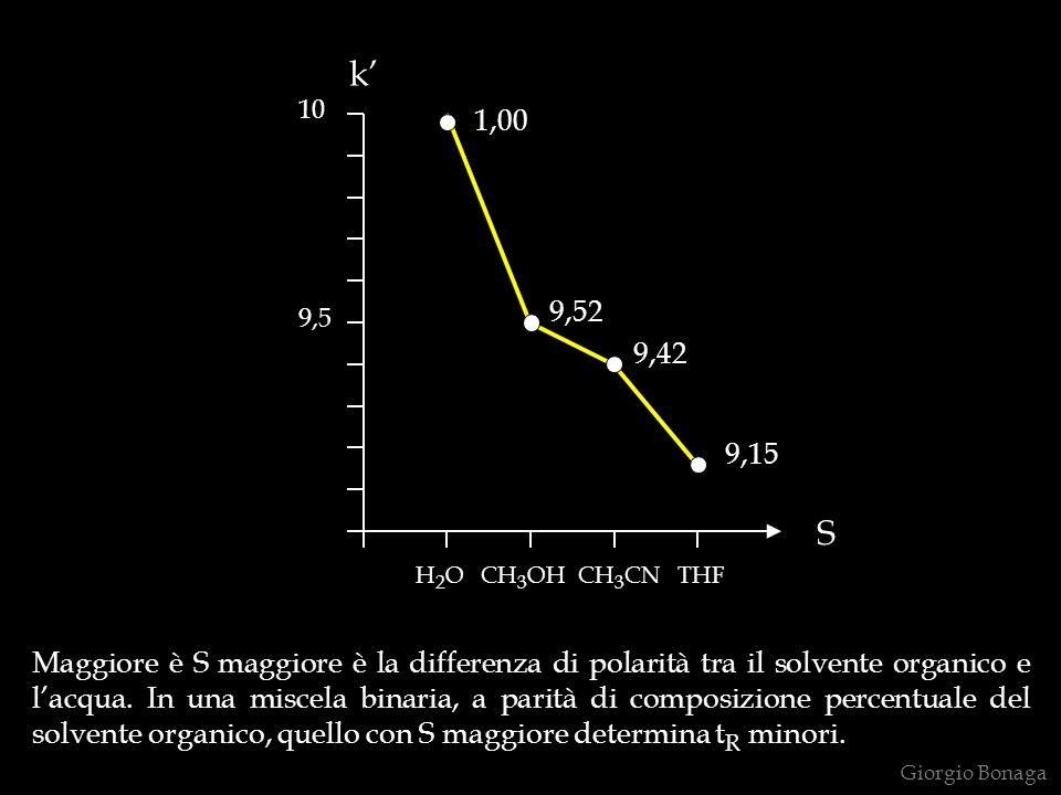 Maggiore è S maggiore è la differenza di polarità tra il solvente organico e lacqua. In una miscela binaria, a parità di composizione percentuale del