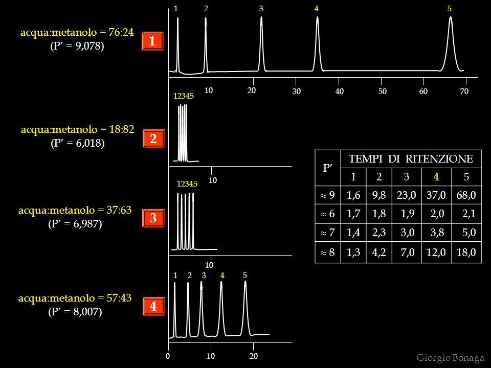 1 12345 2 3 4 5 10 0 10 20 30 40 50 60 70 acqua:metanolo = 76:24 (P = 9,078) acqua:metanolo = 57:43 (P = 8,007) acqua:metanolo = 37:63 (P = 6,987) acq