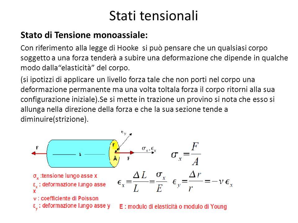 Sensibilità alla temperatura Si pone quindi il problema delleliminazione degli effetti termici sulla misura della deformazione cioè della COMPENSAZIONE della deformazione termica apparente.