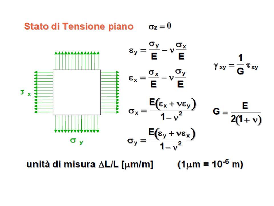 Estensimetri a lamina Vs filo- vantaggi: Rapporto più elevato tra la superficie laterale con la superficie trasversale della griglia Sensibilità trasversale più bassa, grazie ai raccordi trasversali di resistenza elettrica trascurabile.