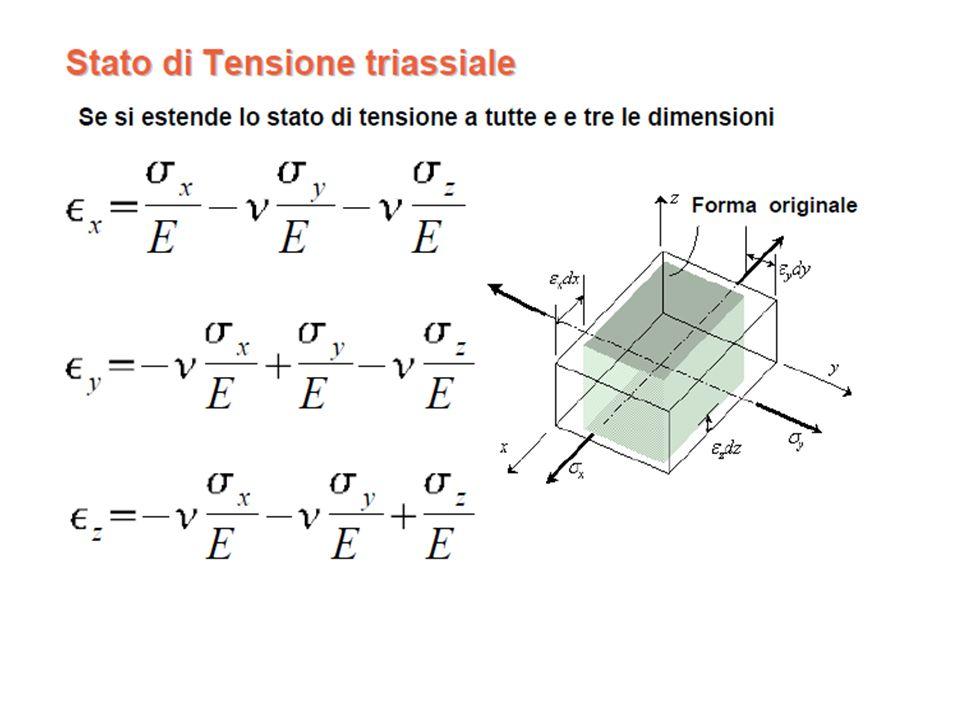 Supporto dellestensimetro Il supporto è quel componente dellestensimetro su cui è applicata la griglia.