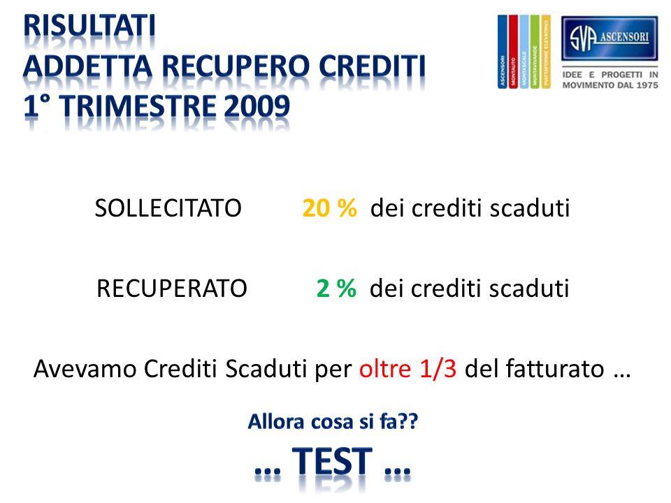 SOLLECITATO 20 % dei crediti scaduti RECUPERATO 2 % dei crediti scaduti Avevamo Crediti Scaduti per oltre 1/3 del fatturato …