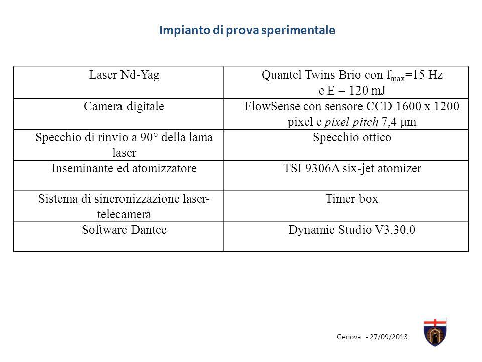 Impianto di prova sperimentale Laser Nd-YagQuantel Twins Brio con f max =15 Hz e E = 120 mJ Camera digitaleFlowSense con sensore CCD 1600 x 1200 pixel