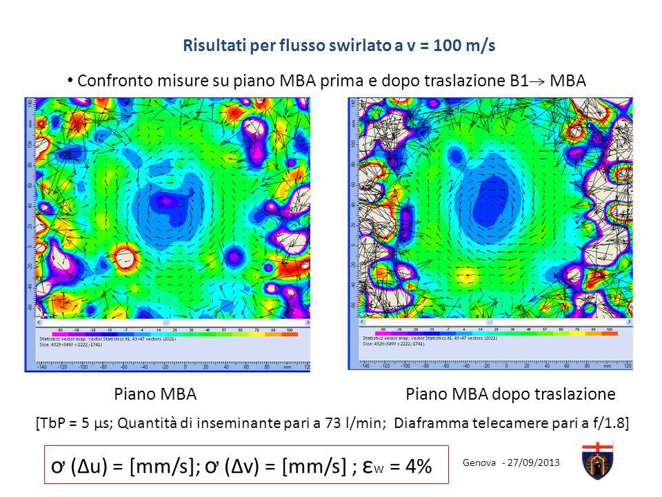 Piano MBA Confronto misure su piano MBA prima e dopo traslazione B1 MBA Piano MBA dopo traslazione Risultati per flusso swirlato a v = 100 m/s ơ (Δu)