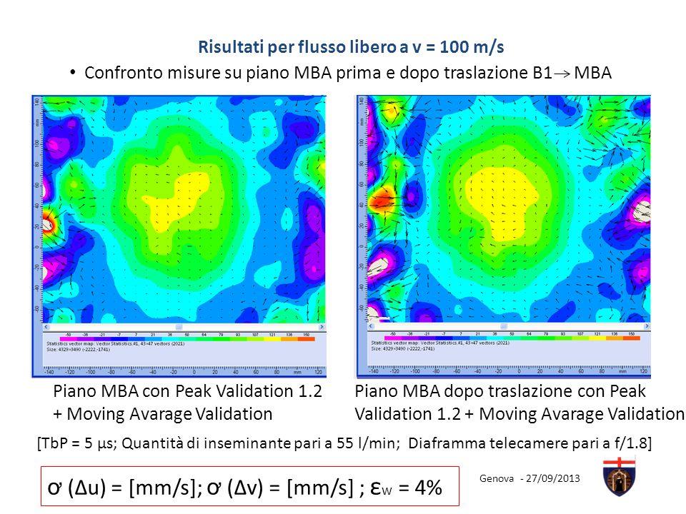 Piano MBA con Peak Validation 1.2 + Moving Avarage Validation Piano MBA dopo traslazione con Peak Validation 1.2 + Moving Avarage Validation Confronto