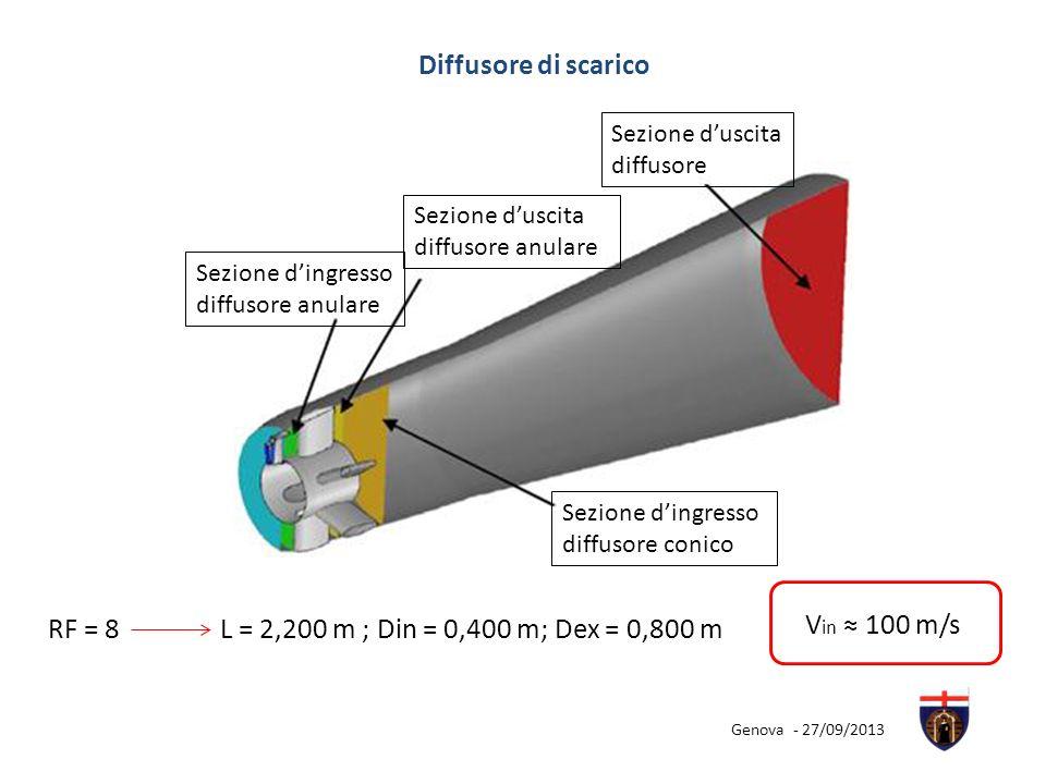 Diffusore di scarico Sezione dingresso diffusore anulare Sezione duscita diffusore anulare Sezione dingresso diffusore conico Sezione duscita diffusor