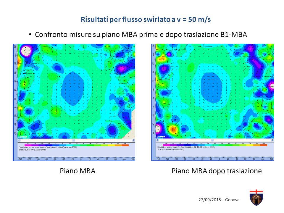 27/09/2013 - Genova Confronto misure su piano MBA prima e dopo traslazione B1-MBA Piano MBAPiano MBA dopo traslazione Risultati per flusso swirlato a