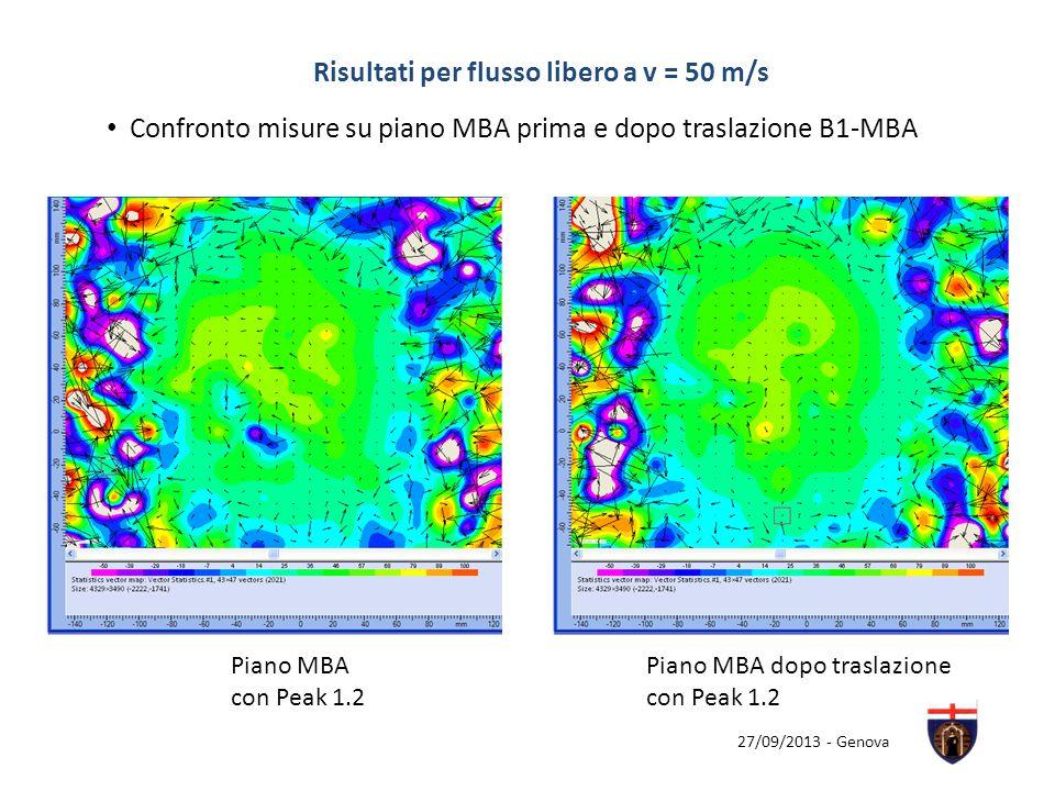 27/09/2013 - Genova Risultati per flusso libero a v = 50 m/s Piano MBA con Peak 1.2 Confronto misure su piano MBA prima e dopo traslazione B1-MBA Pian