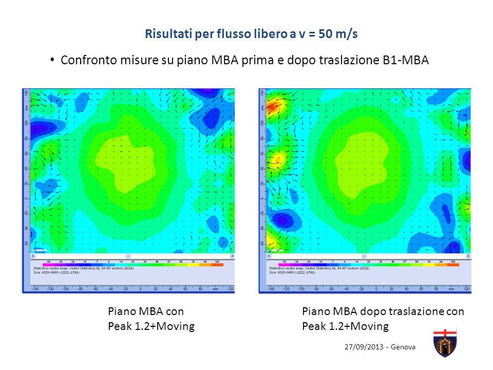 27/09/2013 - Genova Risultati per flusso libero a v = 50 m/s Piano MBA con Peak 1.2+Moving Confronto misure su piano MBA prima e dopo traslazione B1-M