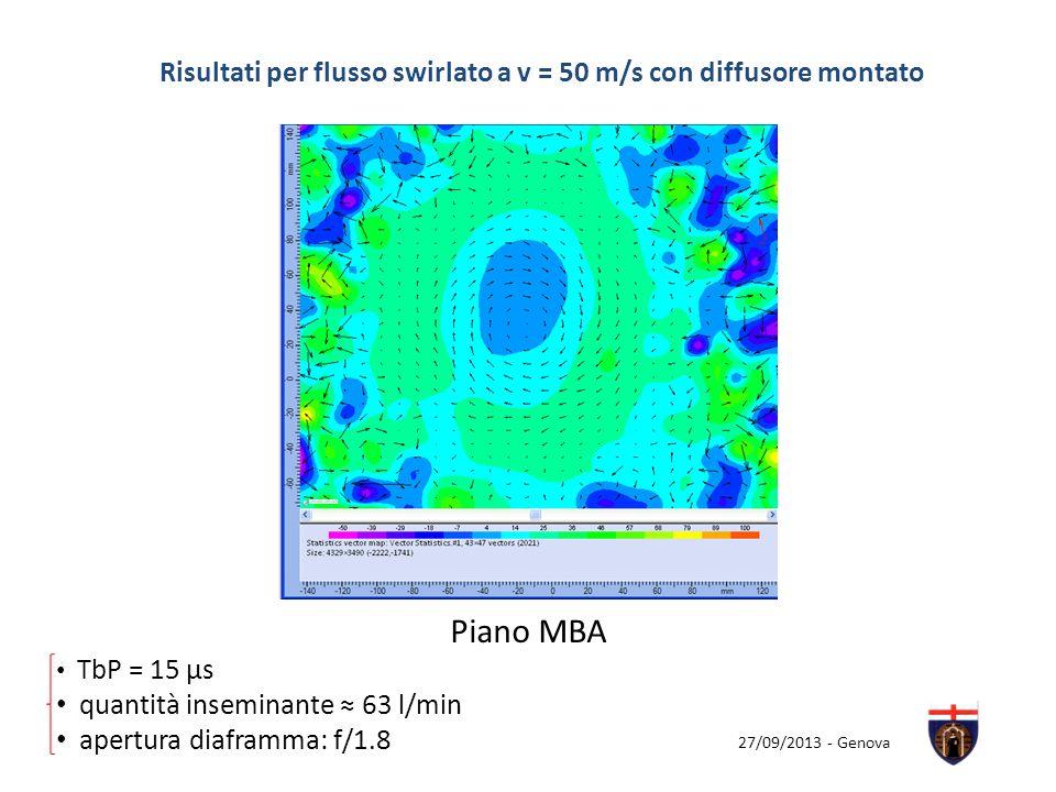 27/09/2013 - Genova Risultati per flusso swirlato a v = 50 m/s con diffusore montato Piano MBA TbP = 15 µs quantità inseminante 63 l/min apertura diaf