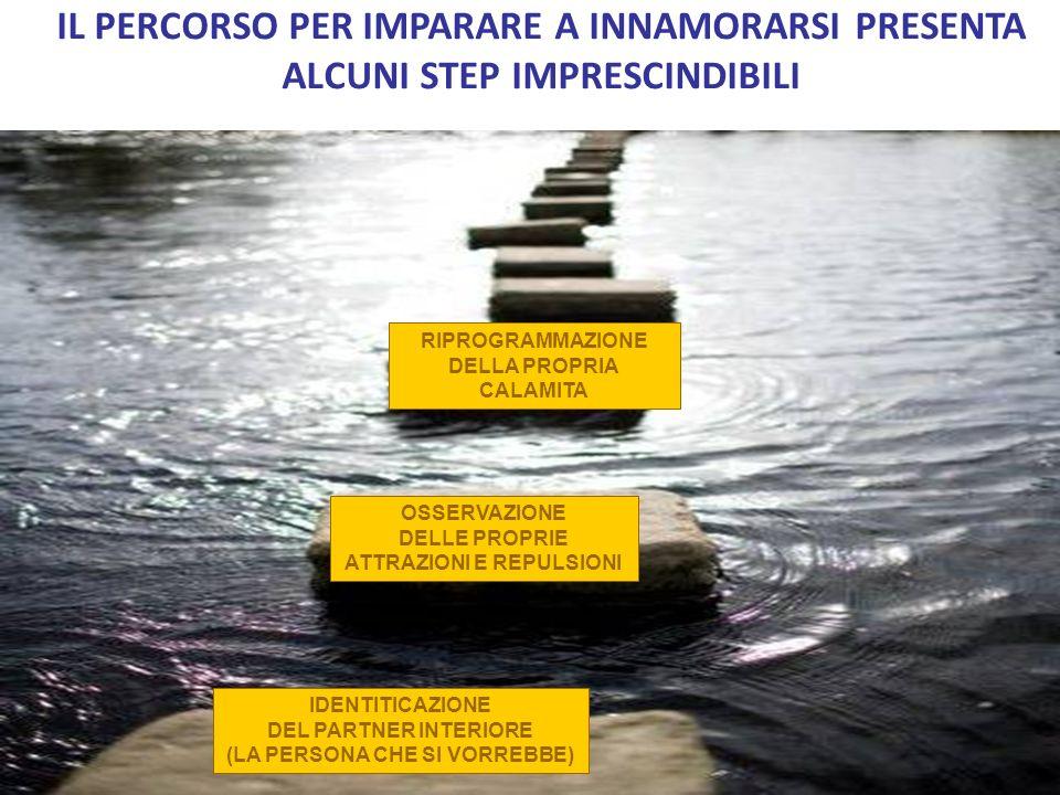 IL PERCORSO PER IMPARARE A INNAMORARSI PRESENTA ALCUNI STEP IMPRESCINDIBILI OSSERVAZIONE DELLE PROPRIE ATTRAZIONI E REPULSIONI RIPROGRAMMAZIONE DELLA PROPRIA CALAMITA IDENTITICAZIONE DEL PARTNER INTERIORE (LA PERSONA CHE SI VORREBBE)