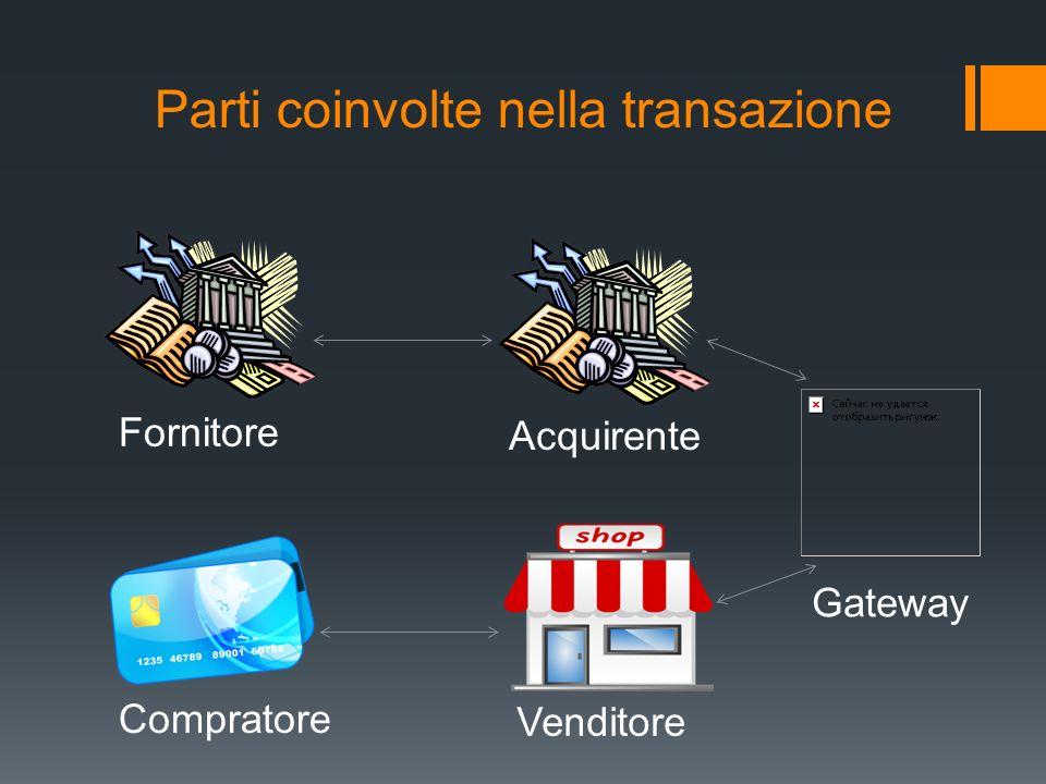Parti coinvolte nella transazione Compratore Venditore Gateway Acquirente Fornitore