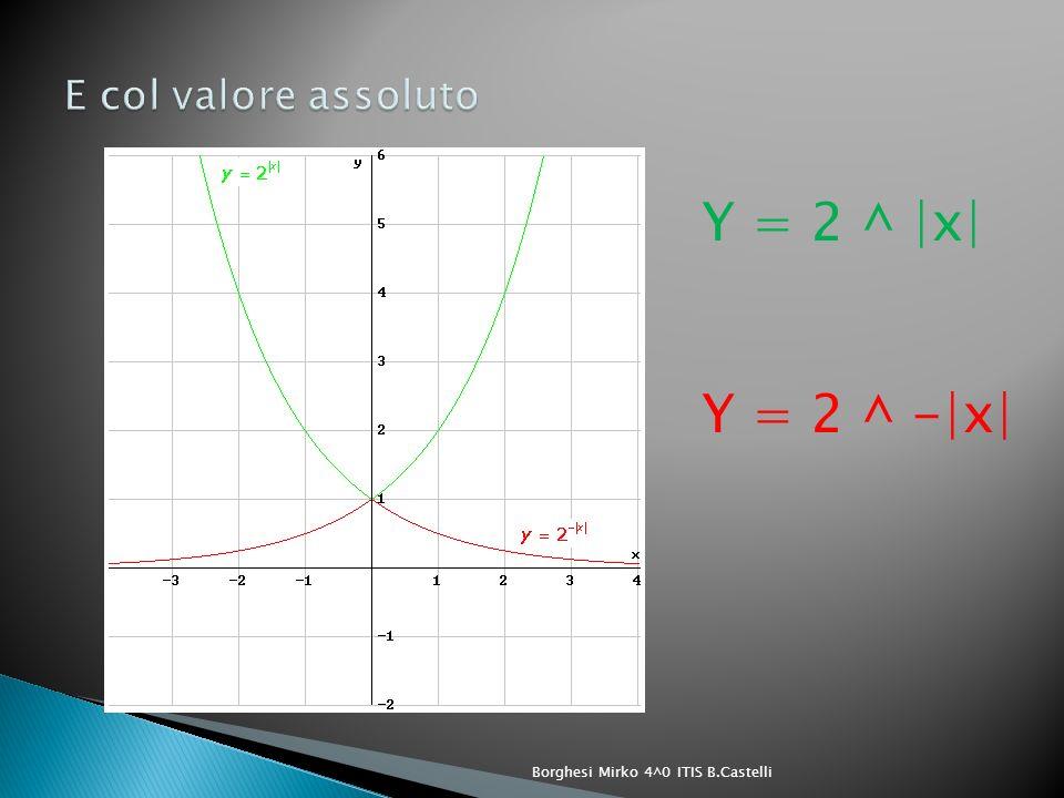 Y = 2 ^ |x| Y = 2 ^ -|x| Borghesi Mirko 4^0 ITIS B.Castelli