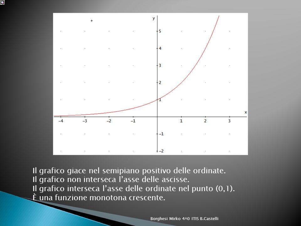 Quindi la potenza cresce al crescere dellesponente se la base a viene elevata ad x con x maggiore di 1 e più cresce lesponente più la potenza aumenta di valore.