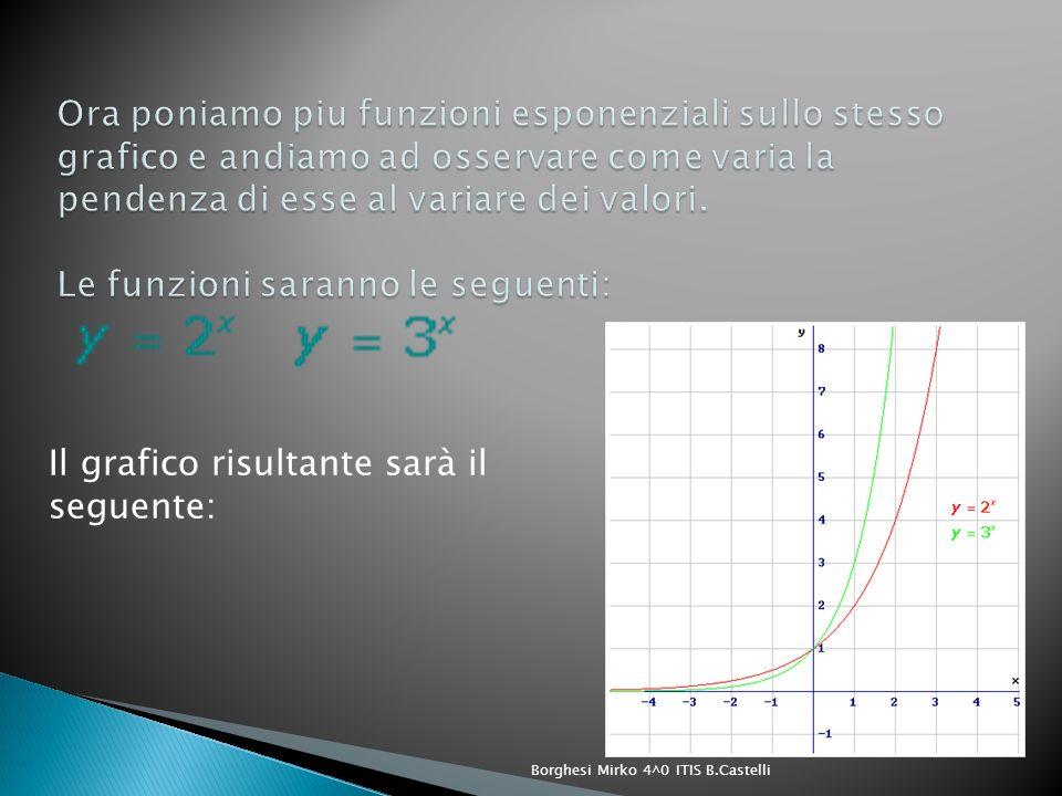 Il grafico risultante sarà il seguente: Borghesi Mirko 4^0 ITIS B.Castelli