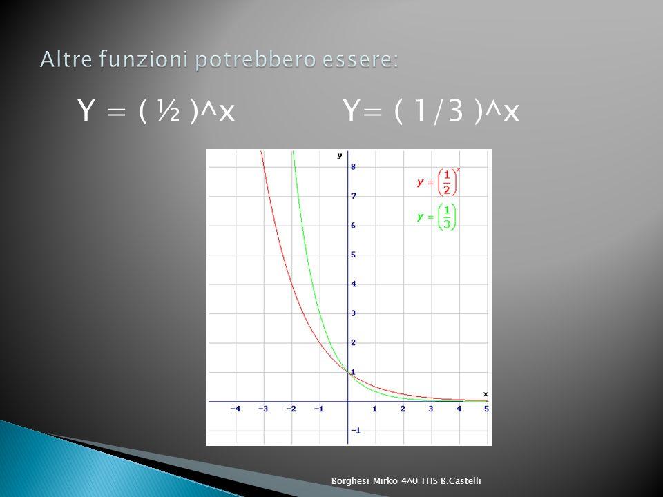 Noto che i grafici delle funzioni esponenziali di equazioni Y=(1 /a ) ^x e Y= a^x sono simmetrici rispetto lasse delle ordinate.