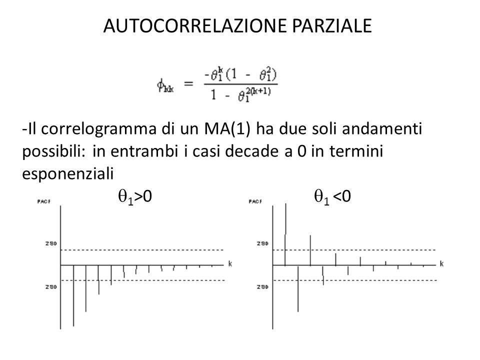 AUTOCORRELAZIONE PARZIALE -Il correlogramma di un MA(1) ha due soli andamenti possibili: in entrambi i casi decade a 0 in termini esponenziali 1 >0 1