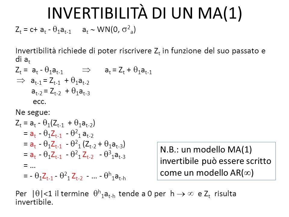 INVERTIBILITÀ DI UN MA(1) Z t = c+ a t - 1 a t-1 a t WN(0, 2 a ) Invertibilità richiede di poter riscrivere Z t in funzione del suo passato e di a t Z