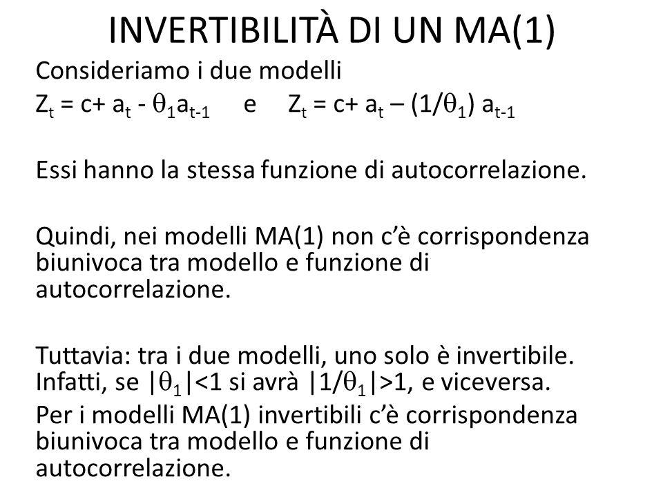 INVERTIBILITÀ DI UN MA(1) Consideriamo i due modelli Z t = c+ a t - 1 a t-1 e Z t = c+ a t – (1/ 1 ) a t-1 Essi hanno la stessa funzione di autocorrel