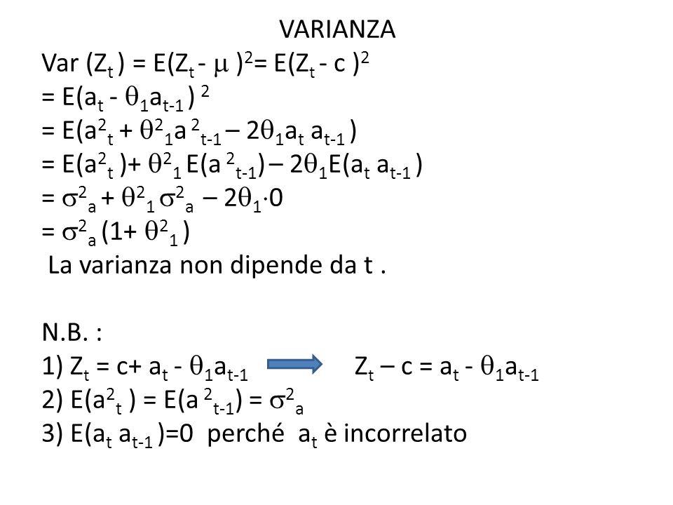 VARIANZA Var (Z t ) = E(Z t - ) 2 = E(Z t - c ) 2 = E(a t - 1 a t-1 ) 2 = E(a 2 t + 2 1 a 2 t-1 – 2 1 a t a t-1 ) = E(a 2 t )+ 2 1 E(a 2 t-1 ) – 2 1 E