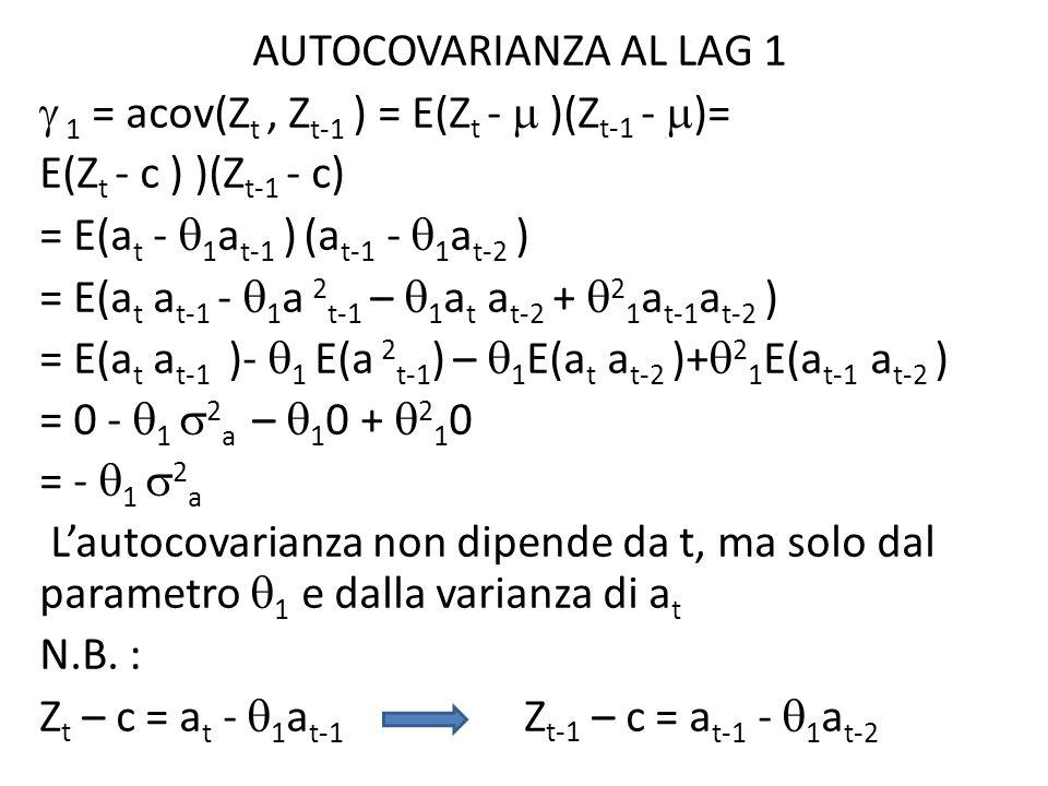 AUTOCOVARIANZA AL LAG 1 1 = acov(Z t, Z t-1 ) = E(Z t - )(Z t-1 - )= E(Z t - c ) )(Z t-1 - c) = E(a t - 1 a t-1 ) (a t-1 - 1 a t-2 ) = E(a t a t-1 - 1