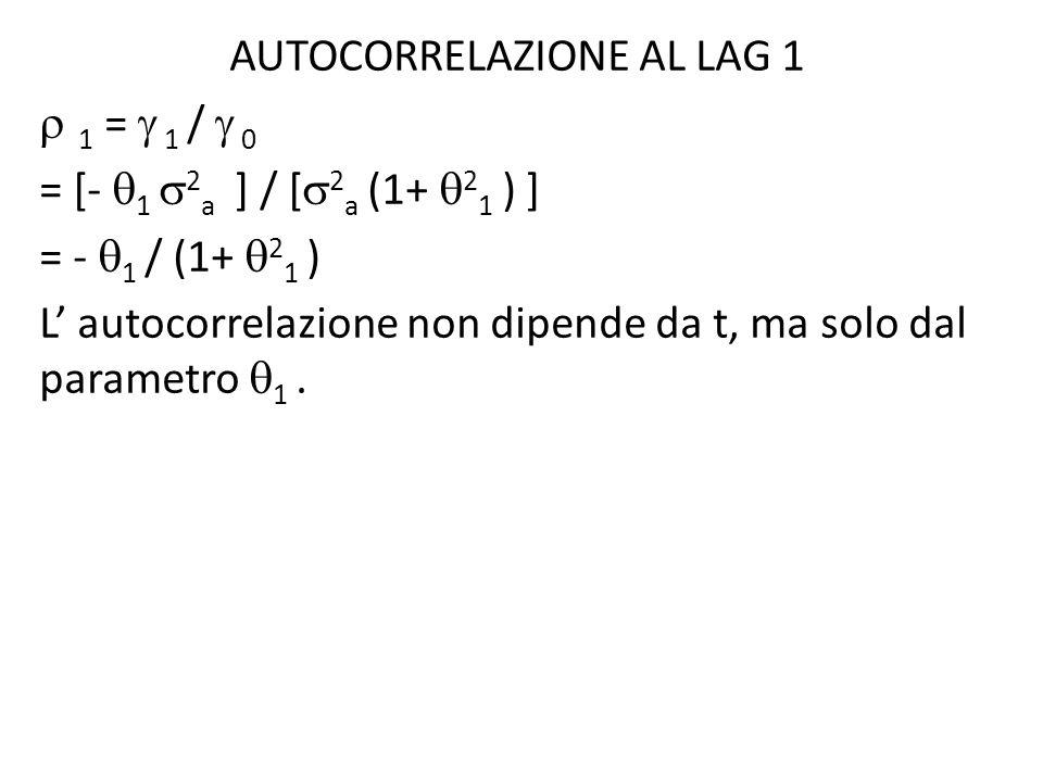 AUTOCORRELAZIONE AL LAG 1 1 = 1 / 0 = [- 1 2 a ] / [ 2 a (1+ 2 1 ) ] = - 1 / (1+ 2 1 ) L autocorrelazione non dipende da t, ma solo dal parametro 1.
