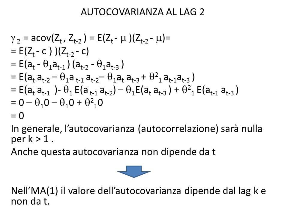 AUTOCOVARIANZA AL LAG 2 2 = acov(Z t, Z t-2 ) = E(Z t - )(Z t-2 - )= = E(Z t - c ) )(Z t-2 - c) = E(a t - 1 a t-1 ) (a t-2 - 1 a t-3 ) = E(a t a t-2 –