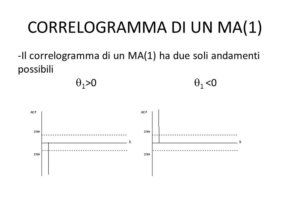 CORRELOGRAMMA DI UN MA(1) -Il correlogramma di un MA(1) ha due soli andamenti possibili 1 >0 1 <0