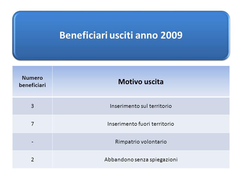 Beneficiari usciti anno 2009 Numero beneficiari Motivo uscita 3Inserimento sul territorio 7Inserimento fuori territorio -Rimpatrio volontario 2Abbandono senza spiegazioni