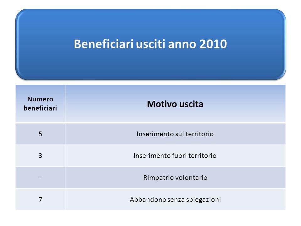 Beneficiari usciti anno 2010 Numero beneficiari Motivo uscita 5Inserimento sul territorio 3Inserimento fuori territorio -Rimpatrio volontario 7Abbandono senza spiegazioni