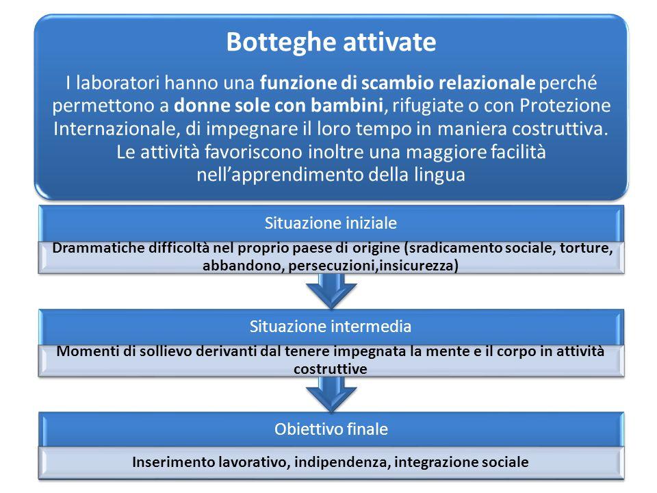 Botteghe attivate I laboratori hanno una funzione di scambio relazionale perché permettono a donne sole con bambini, rifugiate o con Protezione Internazionale, di impegnare il loro tempo in maniera costruttiva.