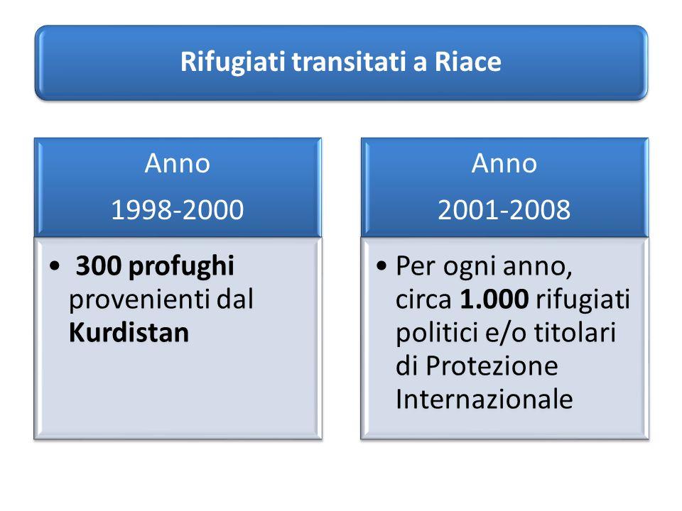 Anno 1998-2000 300 profughi provenienti dal Kurdistan Anno 2001-2008 Per ogni anno, circa 1.000 rifugiati politici e/o titolari di Protezione Internazionale Rifugiati transitati a Riace