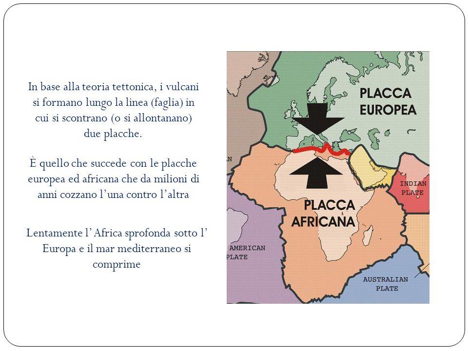 In base alla teoria tettonica, i vulcani si formano lungo la linea (faglia) in cui si scontrano (o si allontanano) due placche. È quello che succede c