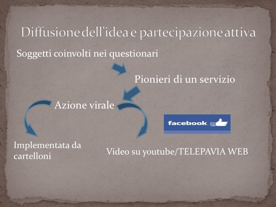 Soggetti coinvolti nei questionari Pionieri di un servizio Azione virale Implementata da cartelloni Video su youtube/TELEPAVIA WEB