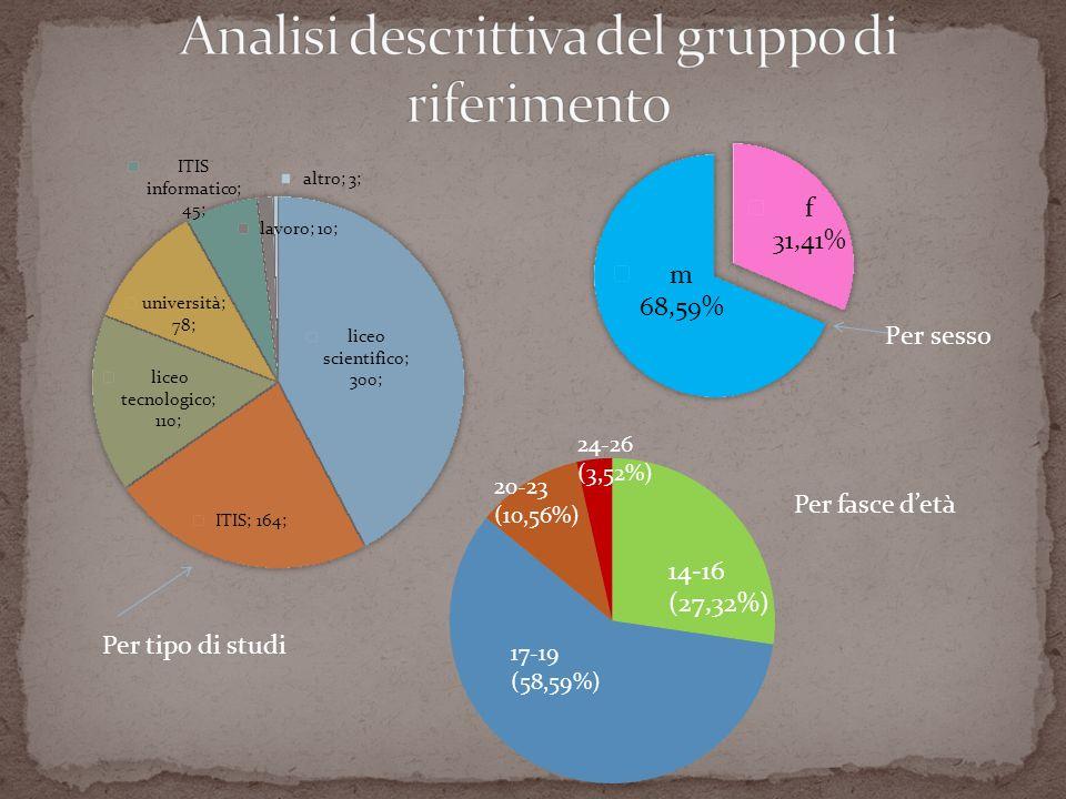 Per tipo di studi Per fasce detà 14-16 (27,32%) 17-19 (58,59%) 20-23 (10,56%) 24-26 (3,52%)