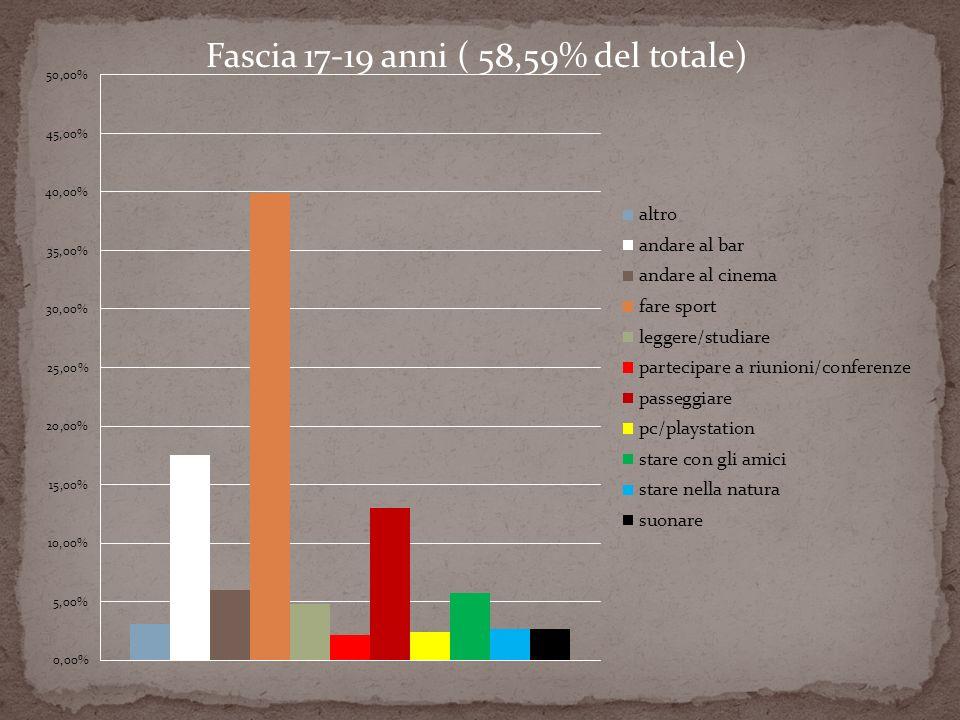Fascia 17-19 anni ( 58,59% del totale)