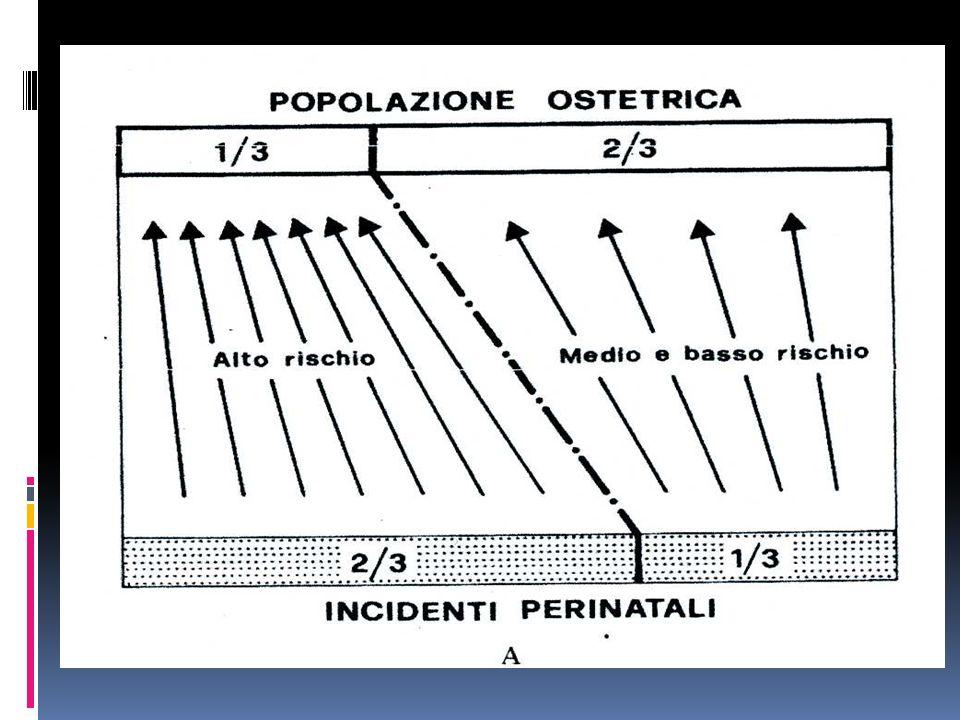 Minaccia di parto prematuro il travaglio prematuro avviene prima della 37 a sett linizio può essere determinato da contrazioni documentate almeno una ogni 10 minuti, dalla rottura delle membrane o da modificazioni cervicali documentate circa il 5-10% dei parti in Occidente