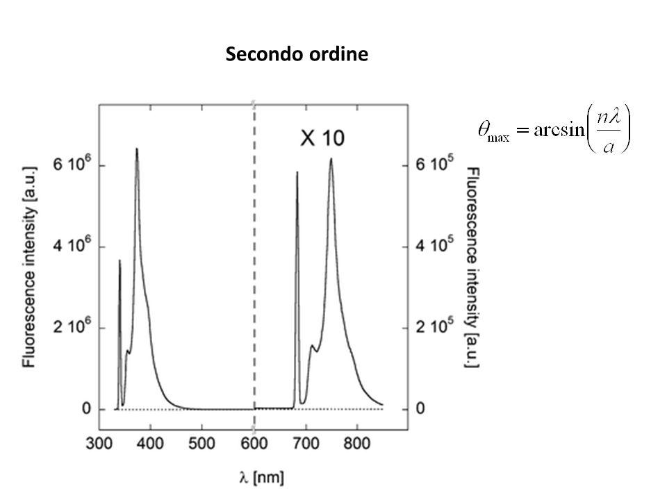 Monocromatore a prisma La dispersione (e la banda passante) non è costante con Maggior risoluzione nellUV Non ci sono effetti di secondo ordine