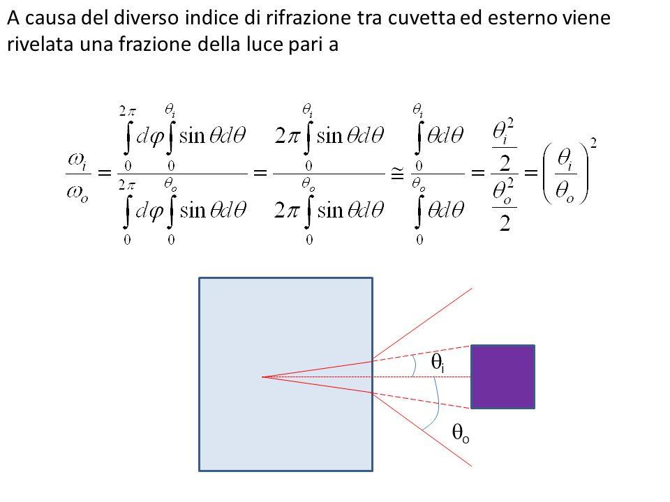 i o A causa del diverso indice di rifrazione tra cuvetta ed esterno viene rivelata una frazione della luce pari a