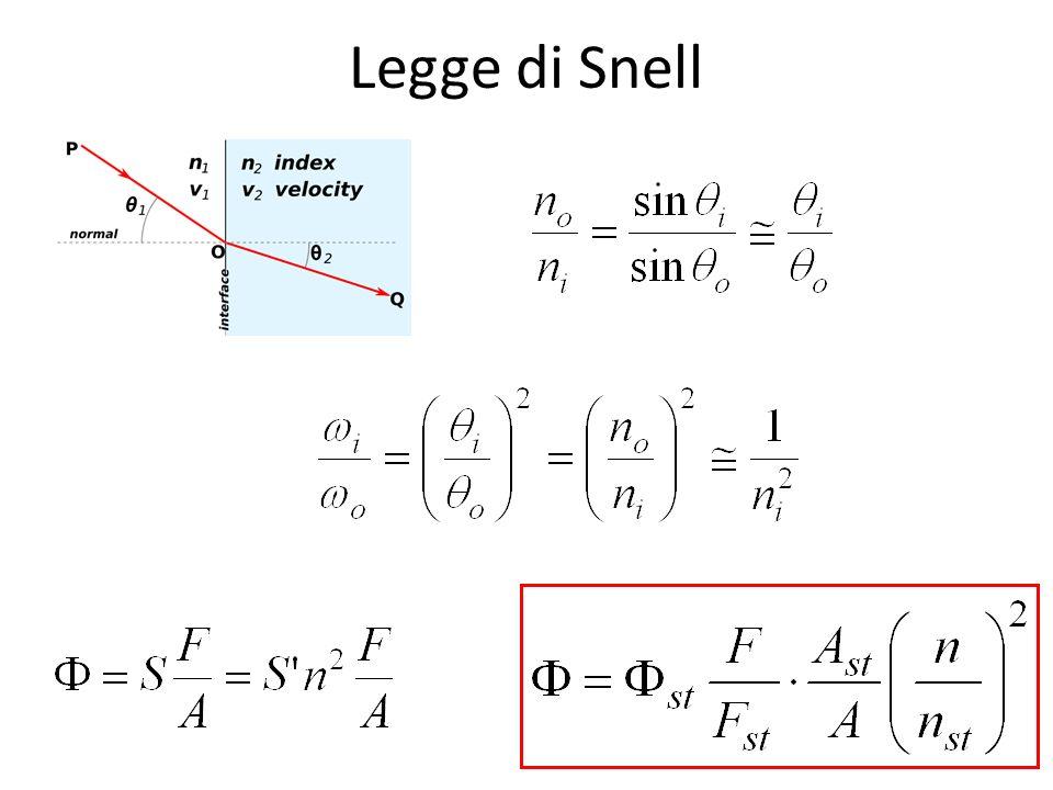 Legge di Snell