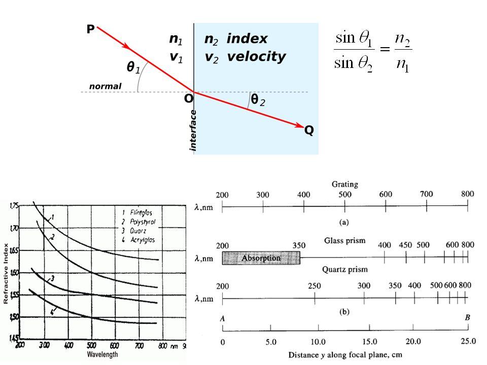 Partizione acqua membrana KPKP Stella et al., Biophys. J. 2004 86: 936–945.