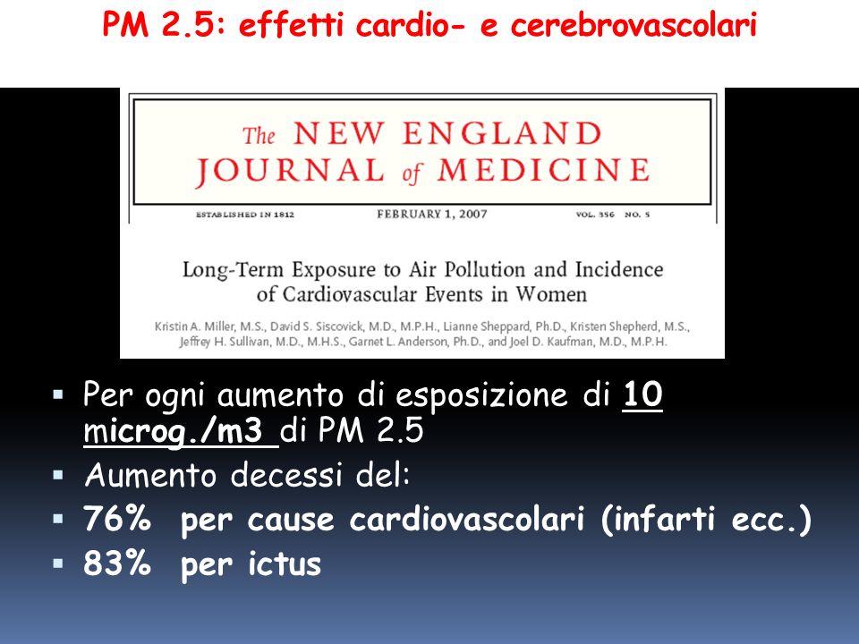 PM 2.5: effetti cardio- e cerebrovascolari Per ogni aumento di esposizione di 10 microg./m3 di PM 2.5 Aumento decessi del: 76% per cause cardiovascola
