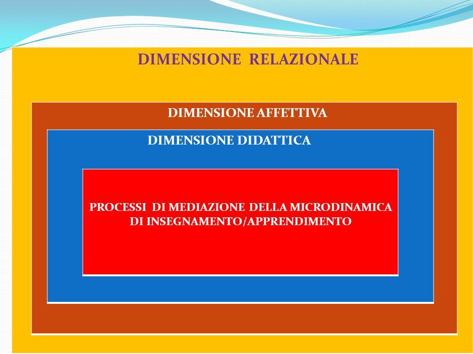 DIMENSIONE RELAZIONALE DIMENSIONE AFFETTIVA DIMENSIONE DIDATTICA PROCESSI DI MEDIAZIONE DELLA MICRODINAMICA DI INSEGNAMENTO/APPRENDIMENTO