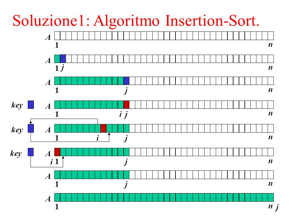 Soluzione1: Algoritmo Insertion-Sort. InsertionSort 1 n A 1 n A 1 n j A key 1 n j A i 1 n j A j 1 n A j 1 n j A i 1 n j A i