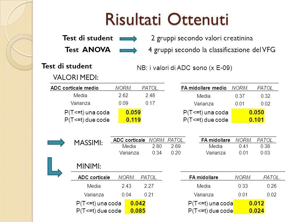 Risultati Ottenuti Test di student2 gruppi secondo valori creatinina Test ANOVA4 gruppi secondo la classificazione del VFG VALORI MEDI: Test di studen