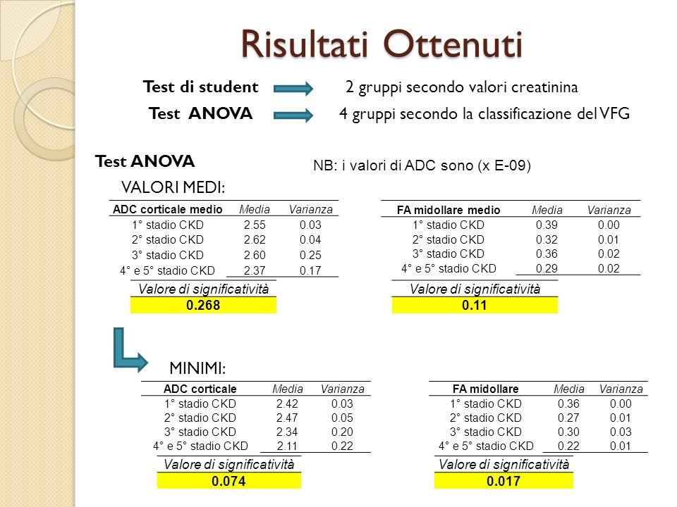 Risultati Ottenuti Test di student2 gruppi secondo valori creatinina Test ANOVA4 gruppi secondo la classificazione del VFG VALORI MEDI: Test ANOVA MIN