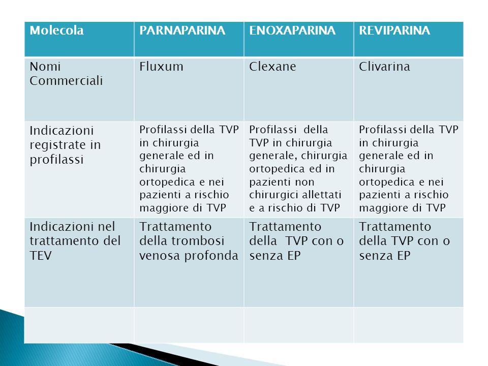 MolecolaPARNAPARINAENOXAPARINAREVIPARINA Nomi Commerciali FluxumClexaneClivarina Indicazioni registrate in profilassi Profilassi della TVP in chirurgi