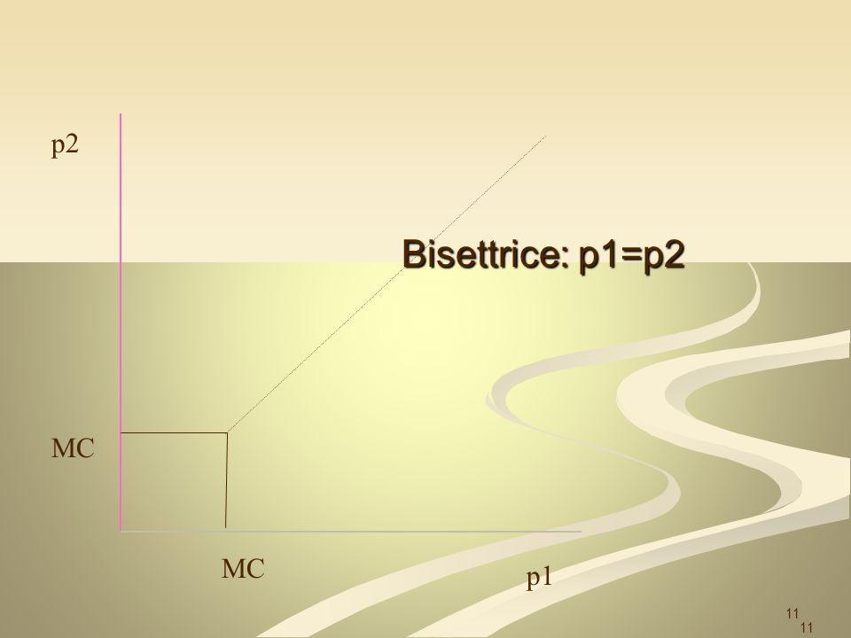 11 p2 p1 MC Bisettrice: p1=p2 11